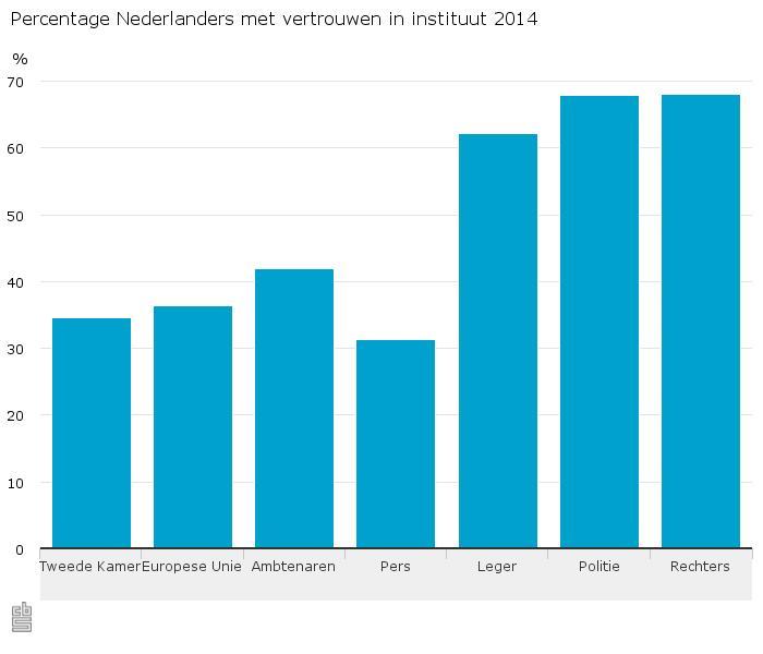 Nederlander heeft meer vertrouwen in EU dan in Tweede Kamer